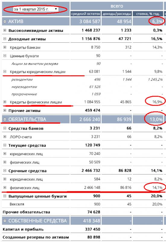Бэнкинг по-русски: Утренние банковские разрисовки...
