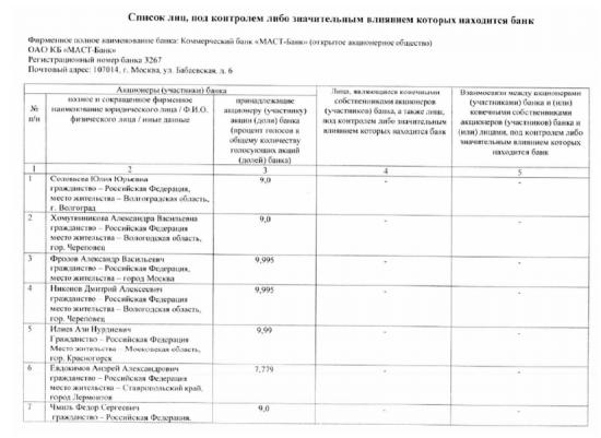 Бэнкинг по-русски: Маст банк сменил акционеров и руководство...