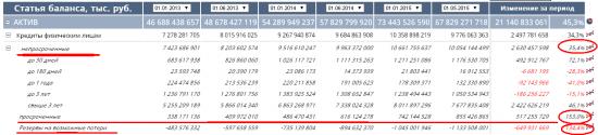 Задолженность россиян перед банками составила почти 11 трлн руб.