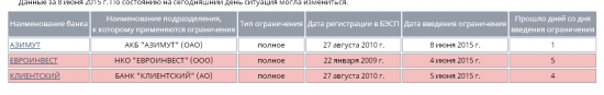 "Бэнкинг по-русски: ""Клиентский коллапс"" или 2324 код 13....."