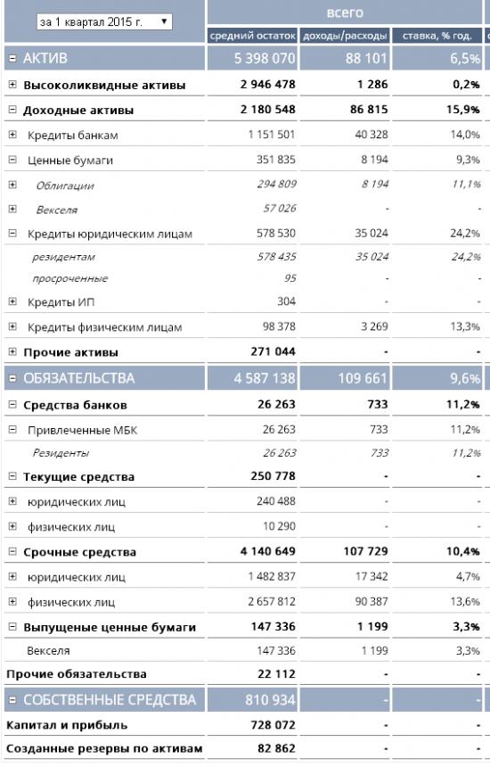 Бэнкинг по-русски: Рэнкинг банков по вкладам граждан