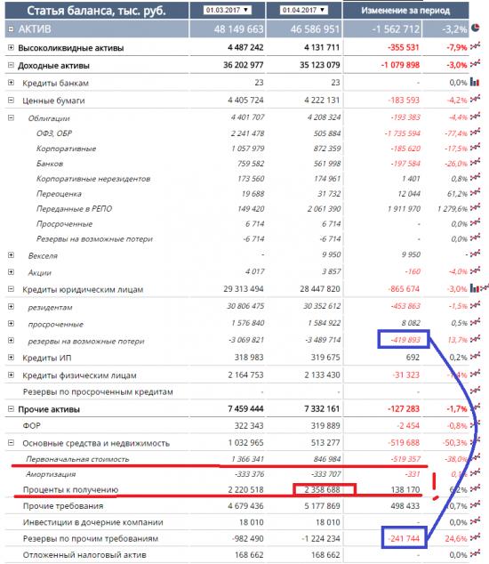 Бэнкинг по-Русски: МежТопЭнергобанк (2956) - разбор баланса и анализ потенциальных рисков