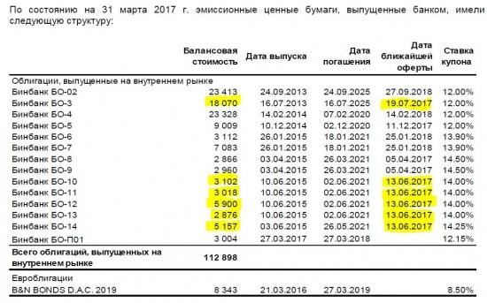 Бэнкинг по-Русски: Облигации...Бинбанк. Новая напасть