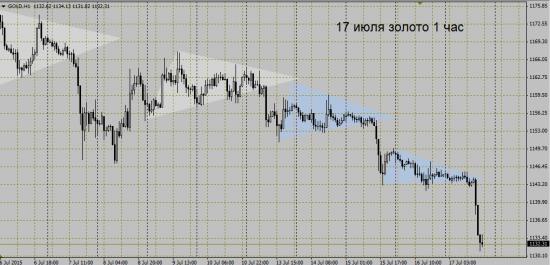золото: ложный пробой или сигнал на продажу?