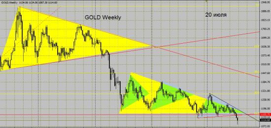 Золото и РТС