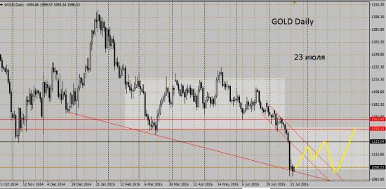 золото в диапазоне 1100 - 1163