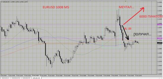 Как иногда я торгую евродоллар...