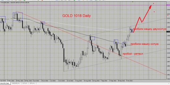Золото: упрощенный анализ