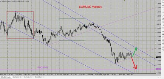 EURUSD: будет ли паритет?