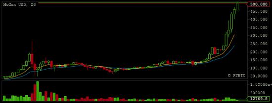 Bitcoin meanwhile hit $500