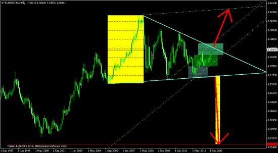 Мысли по евродоллару