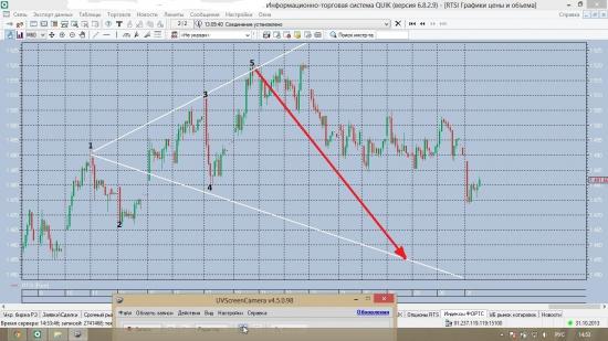торговые сигналы/RTSI