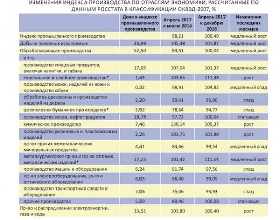 Миф о росте промышленности в РФ