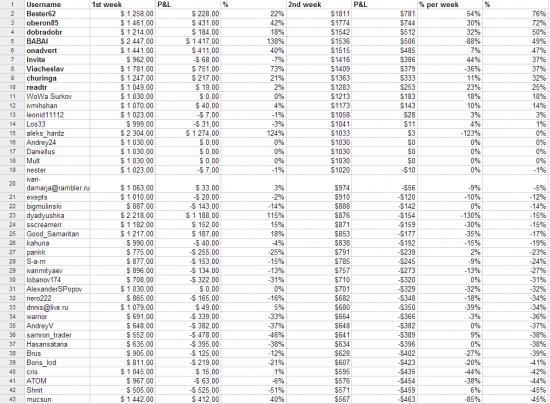 Итоги второй недели торгов на xCFD