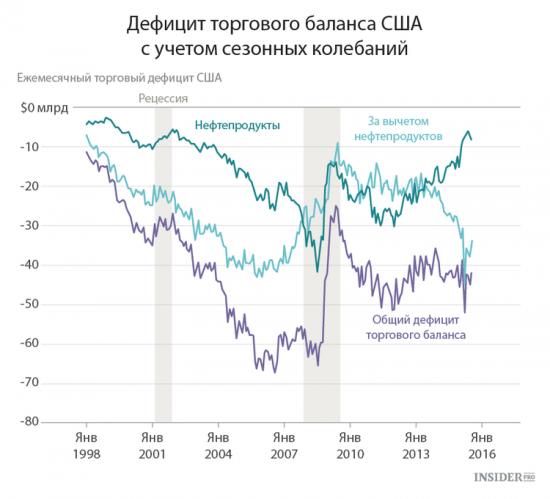 Экономические события недели