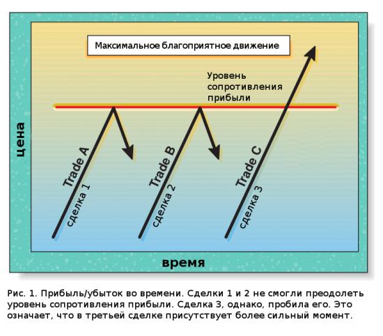 СУПЕРстатья: Стратегия максимального благоприятного движения