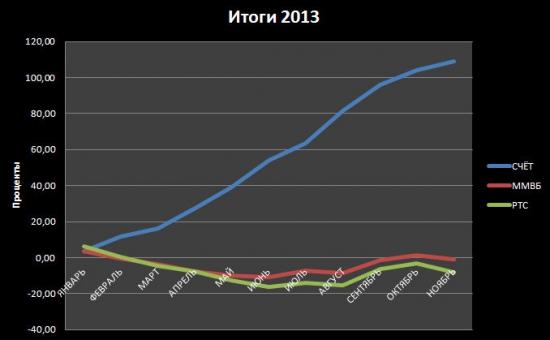 Итоги 2013