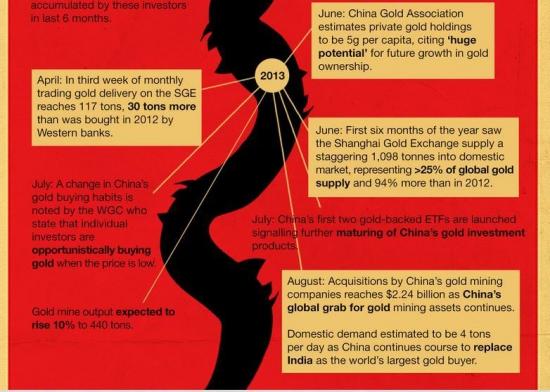Золотая лихорадка в Китае