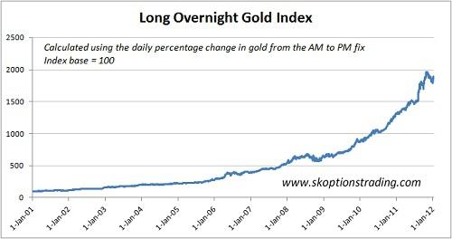 Покупай золото ночью, продавай днем и заработай 43% годовых