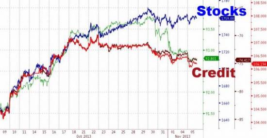 Нервозность выше прогнозов на фоне возобновления QE3 Taper-паранойи