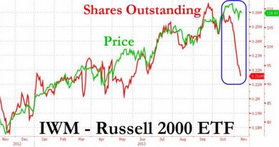Неприятные сигналы на фондовом рынке США... и очередной всплеск интереса к огнестрельному...