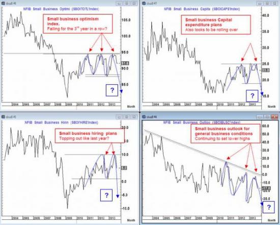 Индекс оптимизма малого бизнеса и динамика S&P500