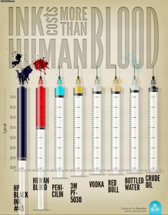 Забавная инфографика — чернила дороже крови