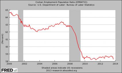 Еще немного статистики — хитрости рынка труда США