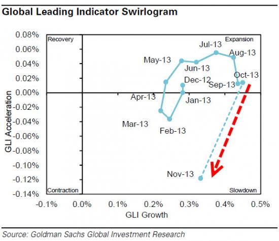 «Свирлограмма» от Goldman Sachs