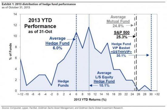 Интересные данные по динамике хедж-фондов в октябре