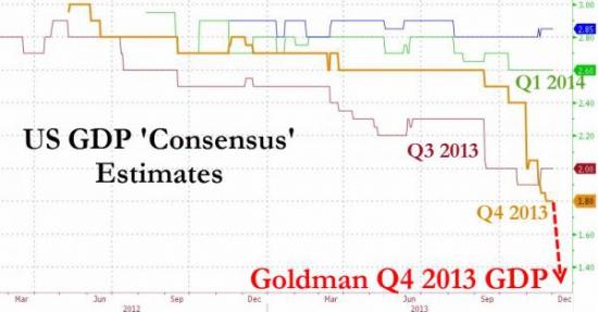 Goldman Sachs негодуе