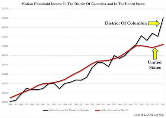 Что хорошо the District of Columbia – то всем остальным не очень...