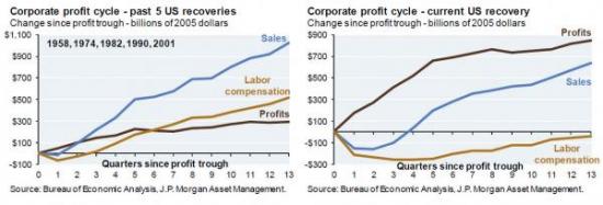 З/п работников vs. корпоративные прибыли американских компаний