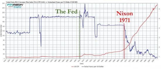 Что не так с долларом?