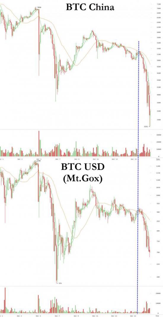 Банк Китая прессует Биткоин