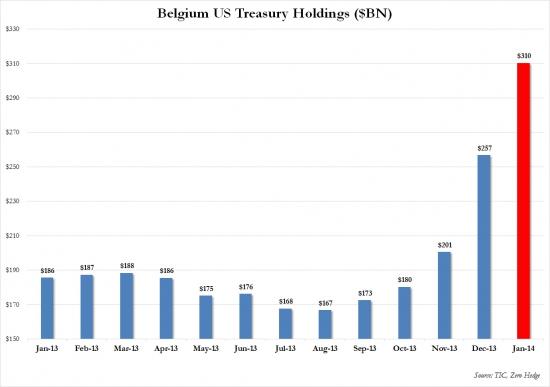 Бельгия — зарубежный держатель трэжерис №3 в мире (WTF???)