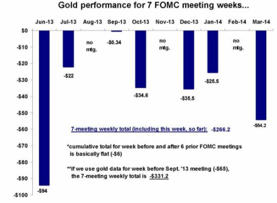 Динамика золота во время 7 последних заседаний ФОМС