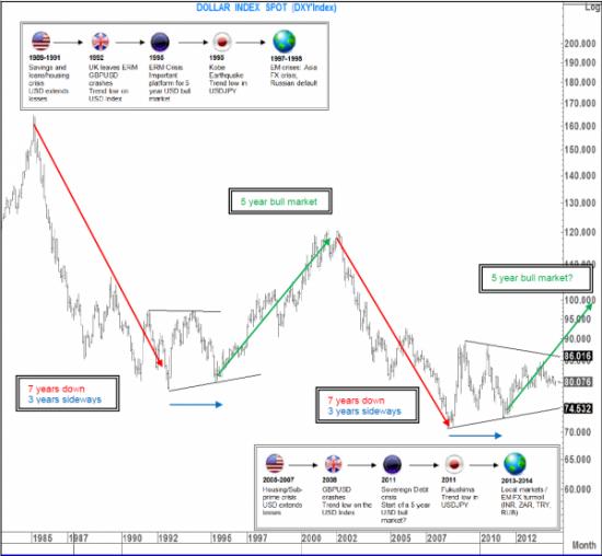Анализ от Citi с попыткой доказать, что пока не стоит шортить доллар