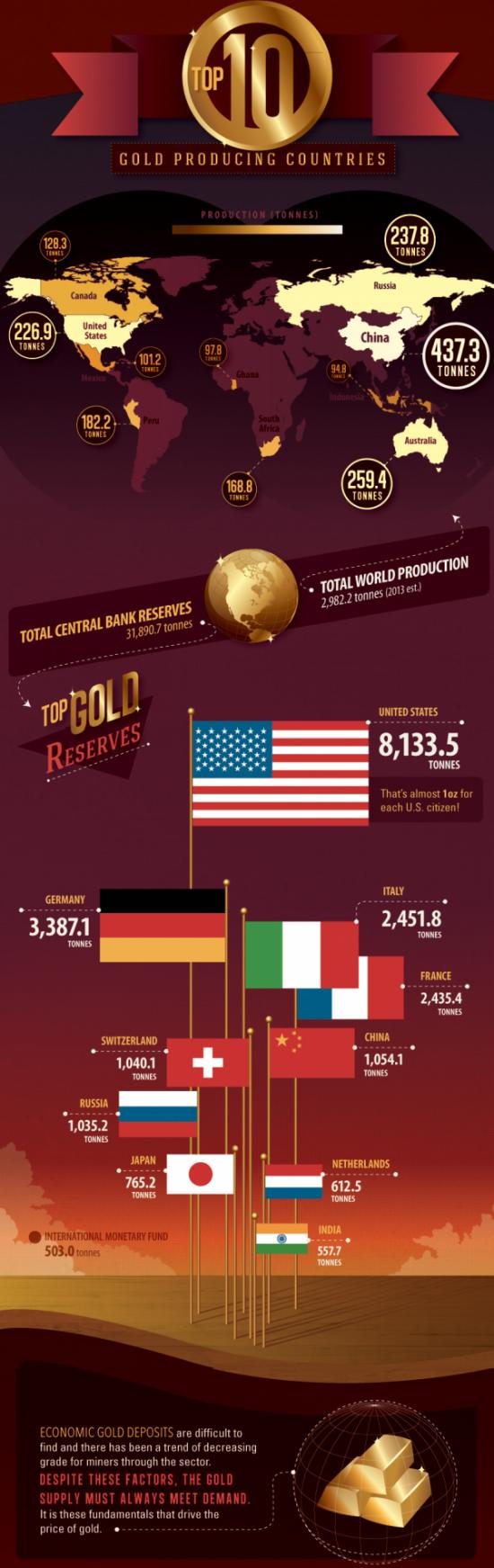 Инфографика: все мировое золото
