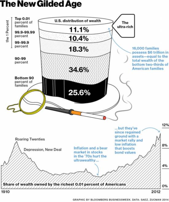 Дело в шляпе — очередная инфографика «самых богатейших»...