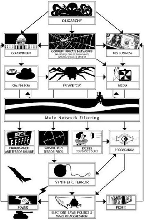 Инфографика: реальные ветви американской власти