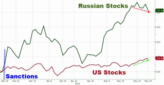 Американские акции, российские акции и санкции