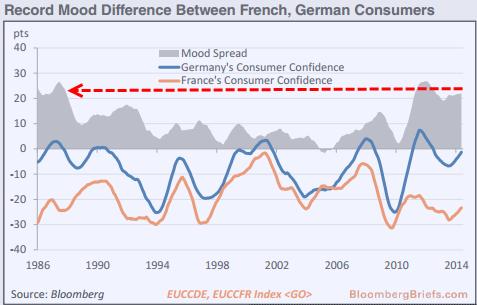 Любопытный индикатор — Франция vs. Германия