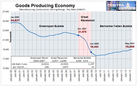 Обаме должно быть стыдно за такие отчеты по рынку труда (zerohedge.com)