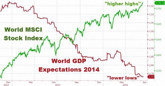 Кто «перегрел» глобальный фондовый рынок на $29.1 трлн?