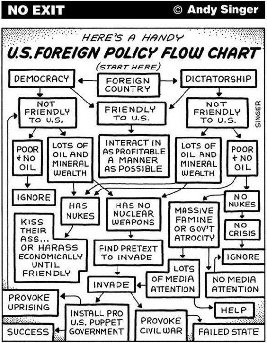 Инфографика американской внешней политики