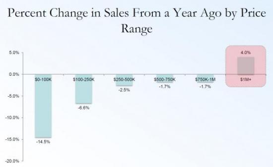 Какие домики лучше всего продаются в Америке