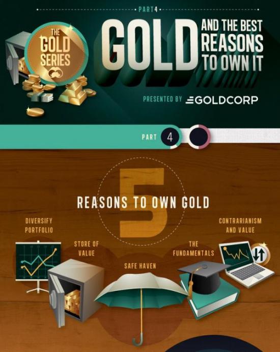5 причин, почему золото должно возобновить рост