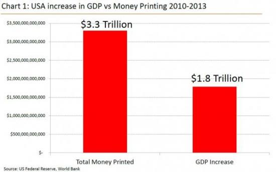Рост ВВП Америки vs. динамика «распечатки» кэша на денежном принтере