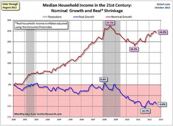 Продолжая тему роста цен в США...